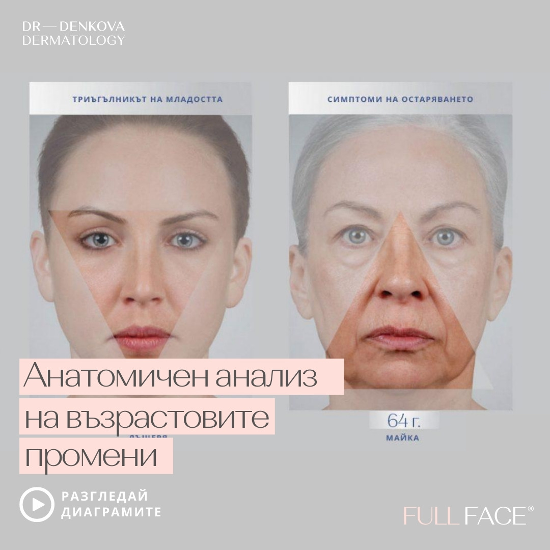 Fullface анатомичен анализ на възрастовите промени